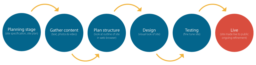 website-design-process